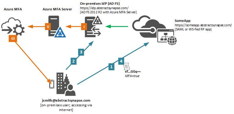 Azure Multi-Factor Authentication (#AzureMFA) and Active