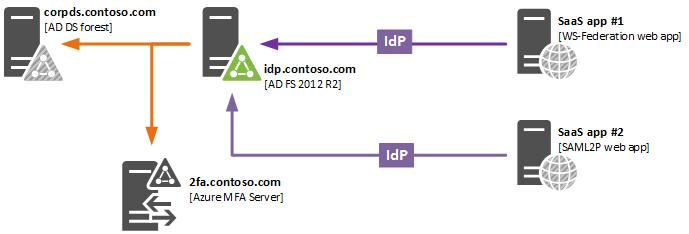 Microsoft intune architecture diagram microsoft free for Office 365 design guide