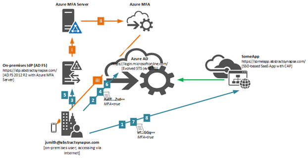 Image Thumb on Authentication Active Adfs Flow Diagram