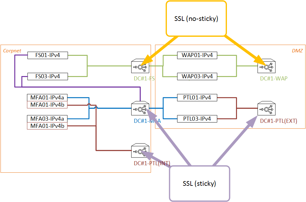 Image on Office 365 Adfs Authentication Diagram